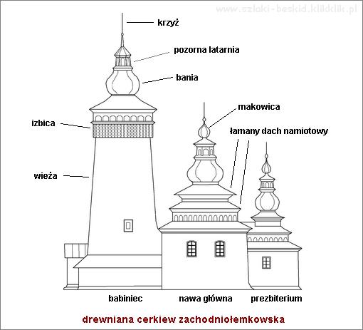 cerkiew zachodniołemkowska schemat